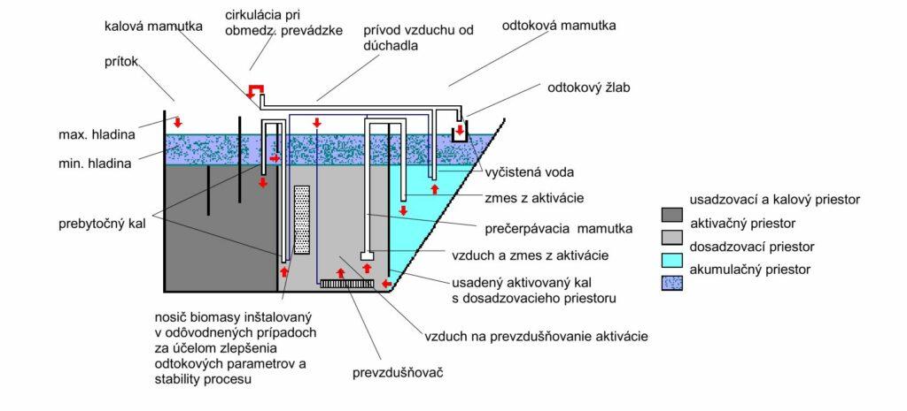 cov-VARIOcomp5K-konstrukcia