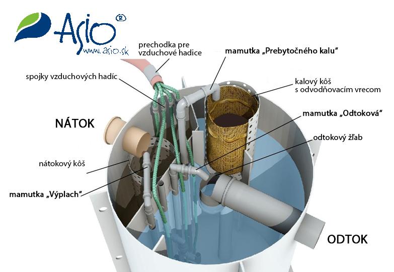 AS-INUTRUCUT - čistiareň odpadových vôd